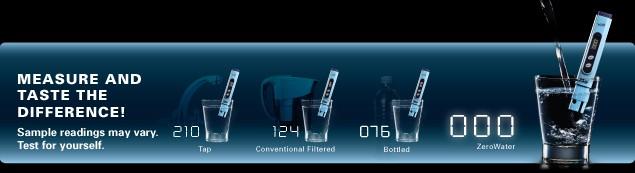 TDS meter readings of various types of water