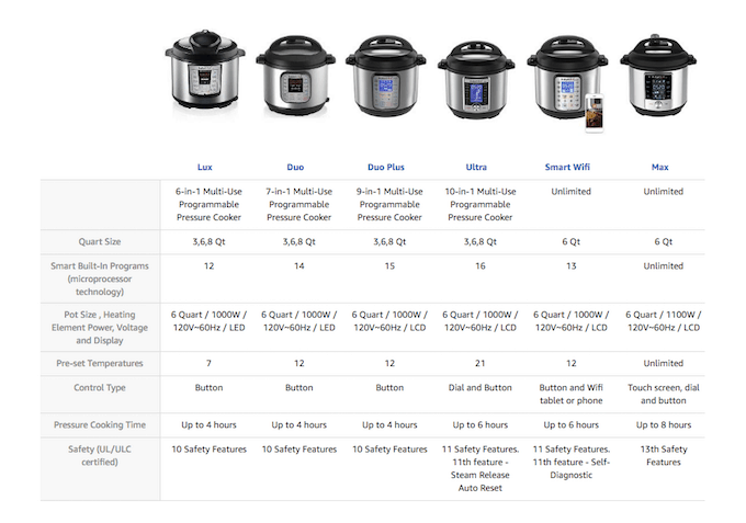 Instant Pot Comparison Table as per Amazon